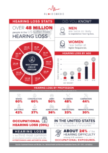 occupational hearing loss stats infographic in America
