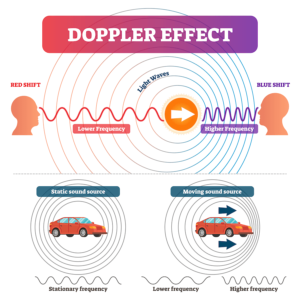 Examples of the doppler effect